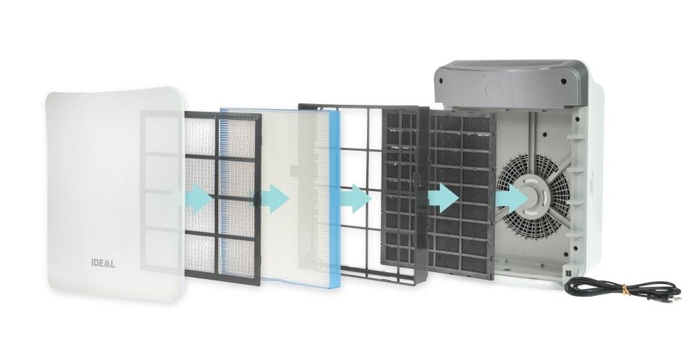 filtracja powietrza w oczyszczaczu IDEAL AP 15
