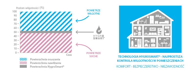 Nawilżanie powietrza w technologii Hygrosmart
