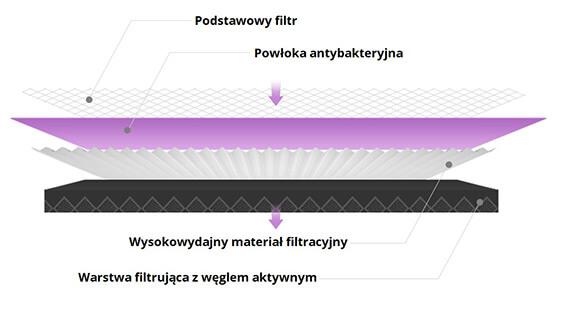 Filtr Purple Xiaomi budowa