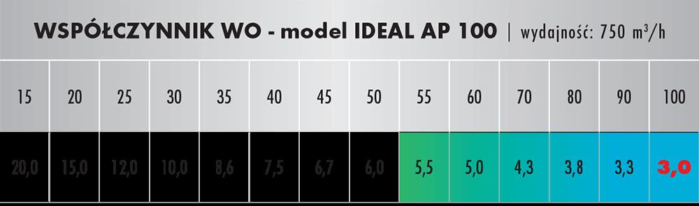 Wpółczynnik oczyszczania dla IDEAL AP 100 Med Edition