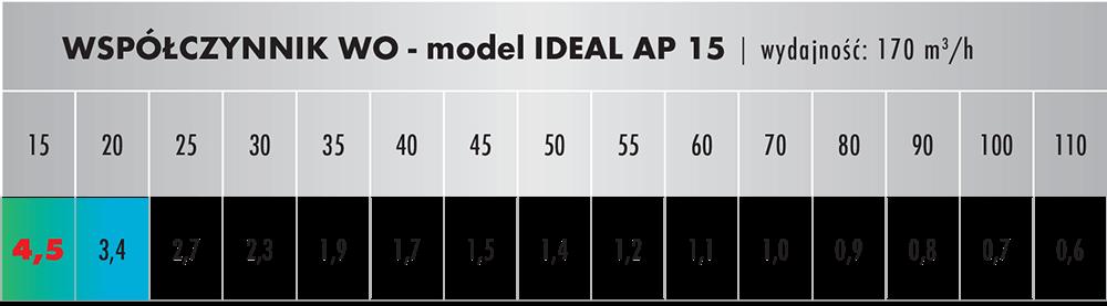 Wpółczynnik oczyszczania dla IDEAL AP 15
