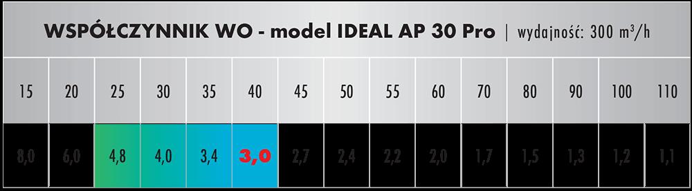 Wpółczynnik oczyszczania dla IDEAL AP 30 PRO