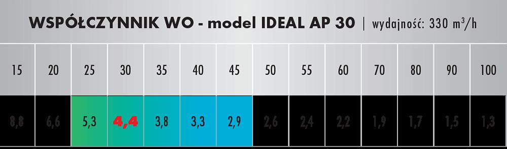 Wpółczynnik oczyszczania dla IDEAL AP 30