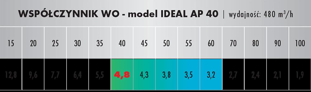 Współczynnik oczyszczania dla IDEAL AP 40 Med Edition