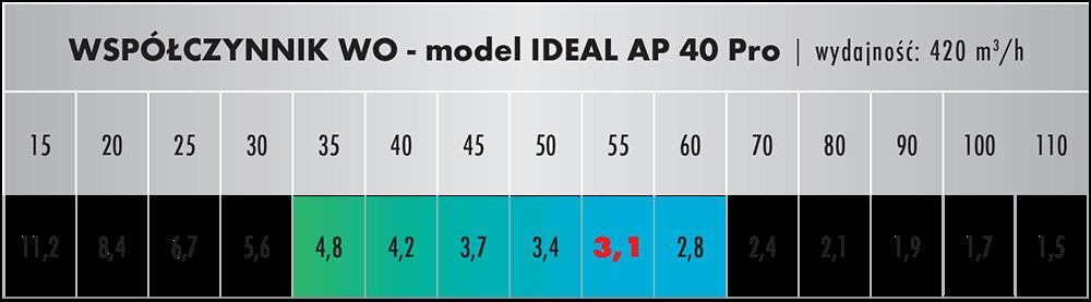 Wpółczynnik oczyszczania dla IDEAL AP 40 PRO