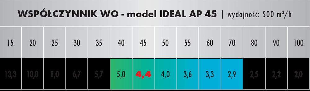 Wpółczynnik oczyszczania dla IDEAL AP 45