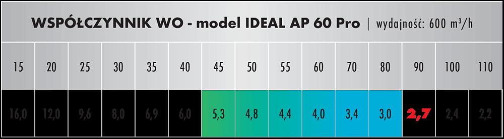 Wpółczynnik oczyszczania dla IDEAL AP 60 PRO