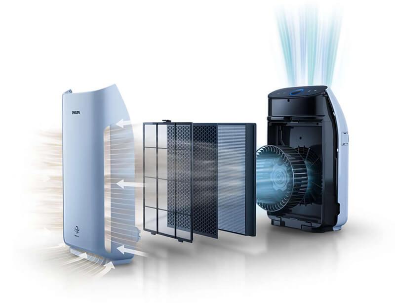 Przekrój filtracji w oczyszczaczu powietrza Philips 1217/50