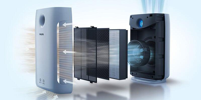 Przekrój filtracji w oczyszczaczu powietrza Philips 2889/10