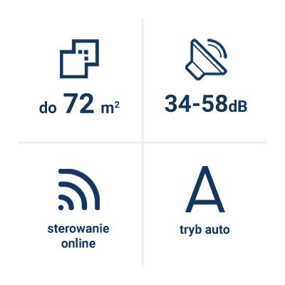 Parametry techniczne Xiaomi Air Purifier Pro H